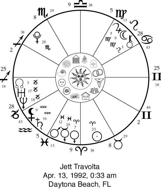 Pictorial Astrology Applied To Jett Travolta Horoscopes